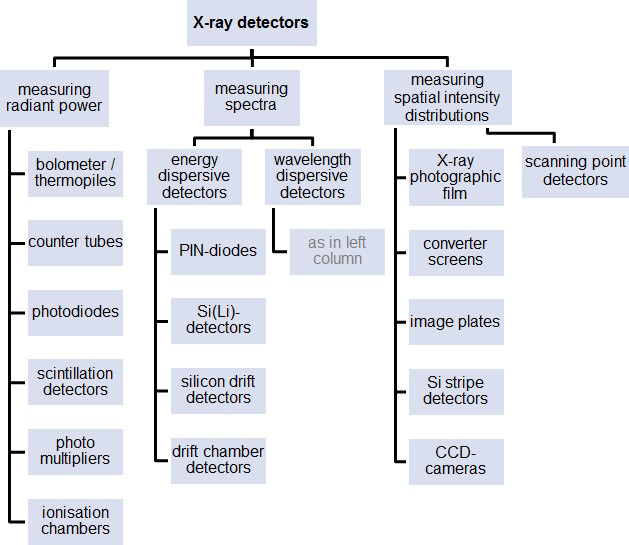 X-ray detector classification